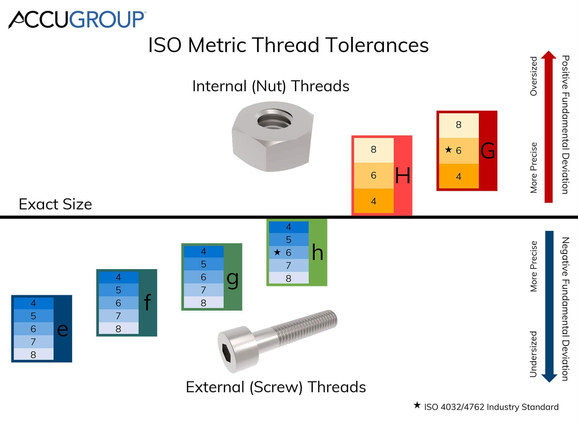Diagram representing the minor and major diameter tolerances of internal and external threads. This diagram is colour-coded with the tables below.